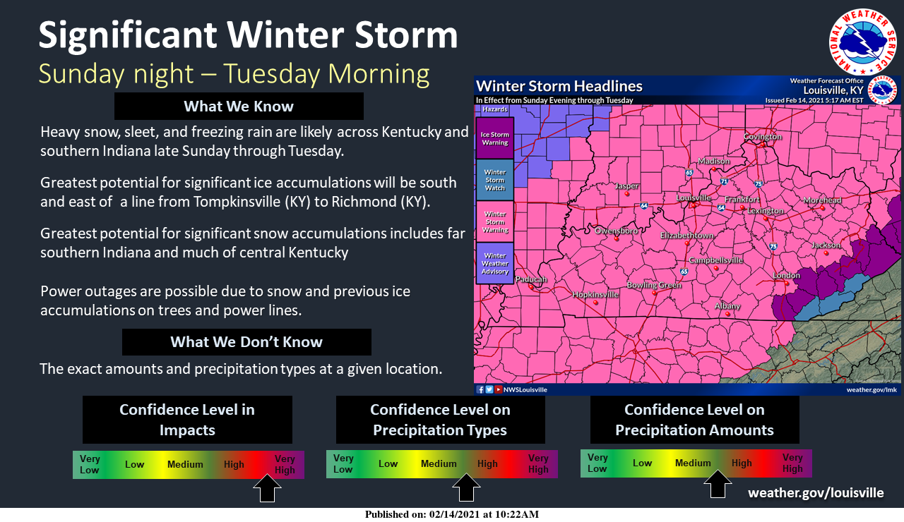 National Weather Service Louisville KY